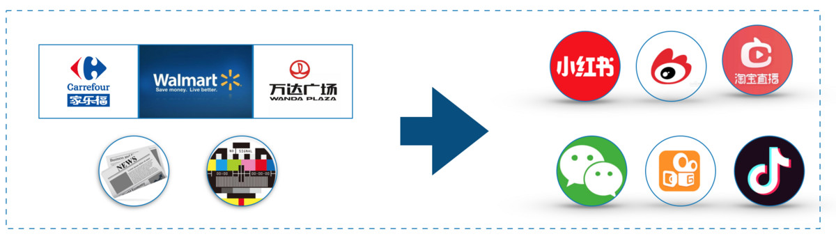 为了证明消费新势力的崛起,我们带来了一份研报  | 2019 中国新消费①