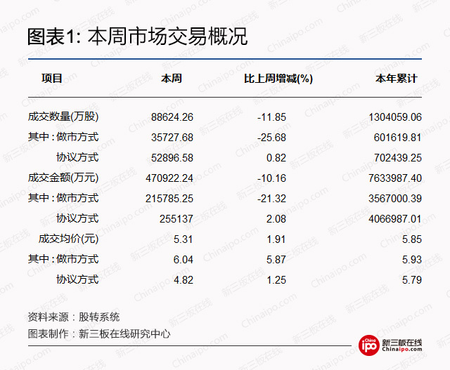 Report on the work of the new three board weekly: general manager of shenzhen stock exchange, and promote the new three board turn the gem board
