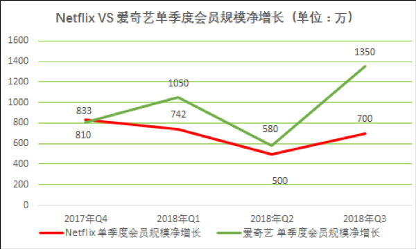 Netflix, iQIYI Q3 membership growth have reached a record high The global video pay business development into high speed rise cycle