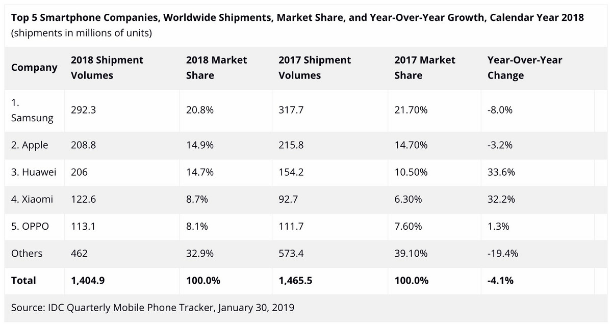 Huawei's shipment in the fourth quarter increased by 44% compared to this trend, and just one step away from Apple.