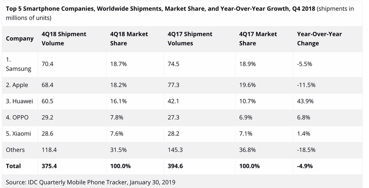 Huawei's fourth-quarter shipments increased 44 percent against the trend and are only one step away from Apple.