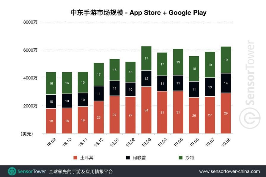Middle East Mobile Games Market Report Chinese Games Monopolize 11 Seats In Top20 Taking 70 Of Revenue Domeet Webmaster