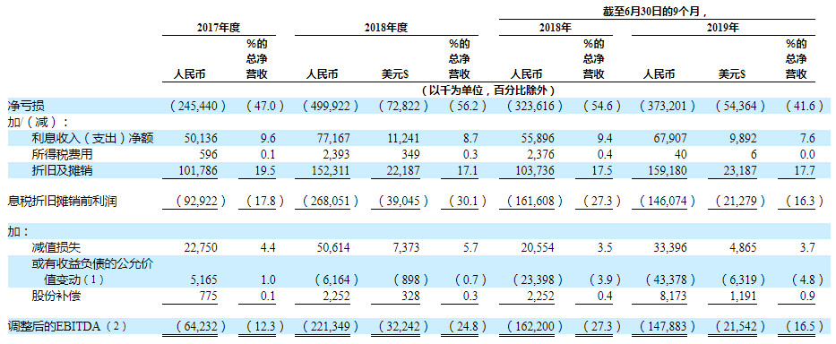 After renting a room, the loss is 3,800 yuan, and the long-term apartment IPO is at the speed of life