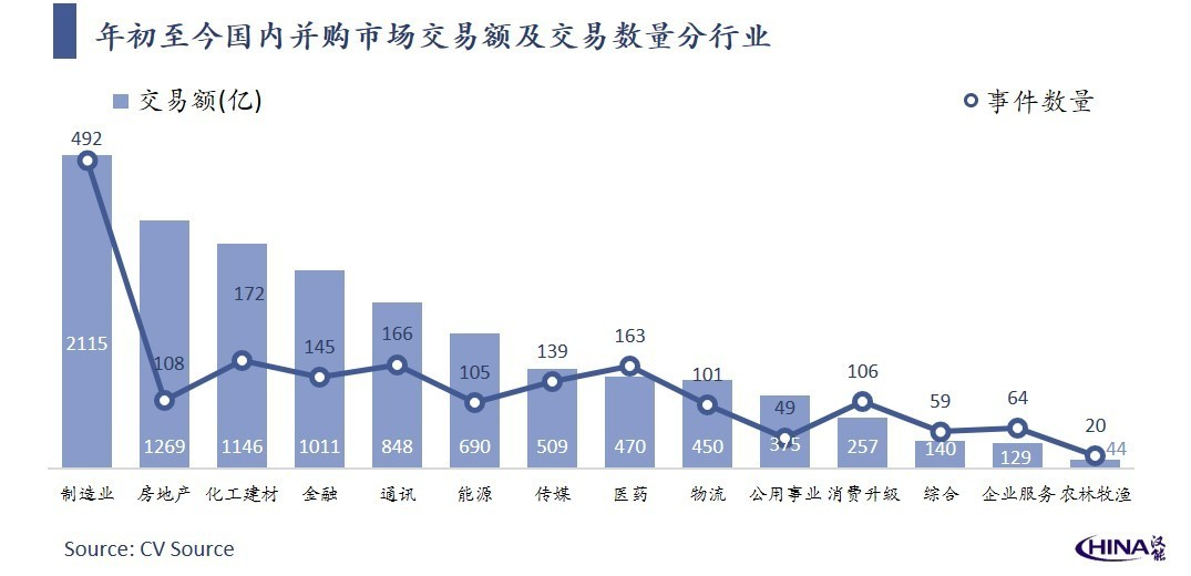 September 2019 China's new economic M&A market monthly report: a total of 131 billion yuan, high transaction concentration