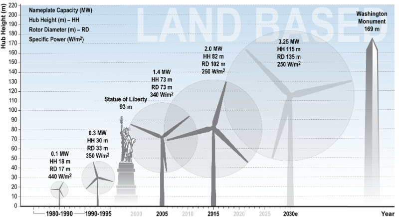 Wind energy costs could fall by 24%-30% in 2030