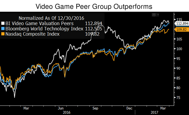 Strong growth in the global video game market, earnings rose   analyst insights