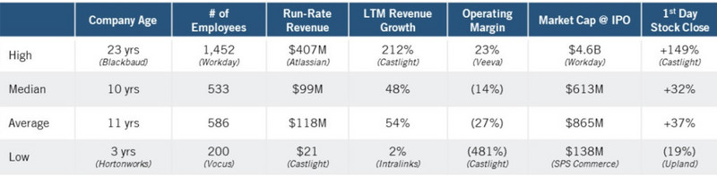 Through the study of 75 companies, we found these characteristics of listed SaaS companies