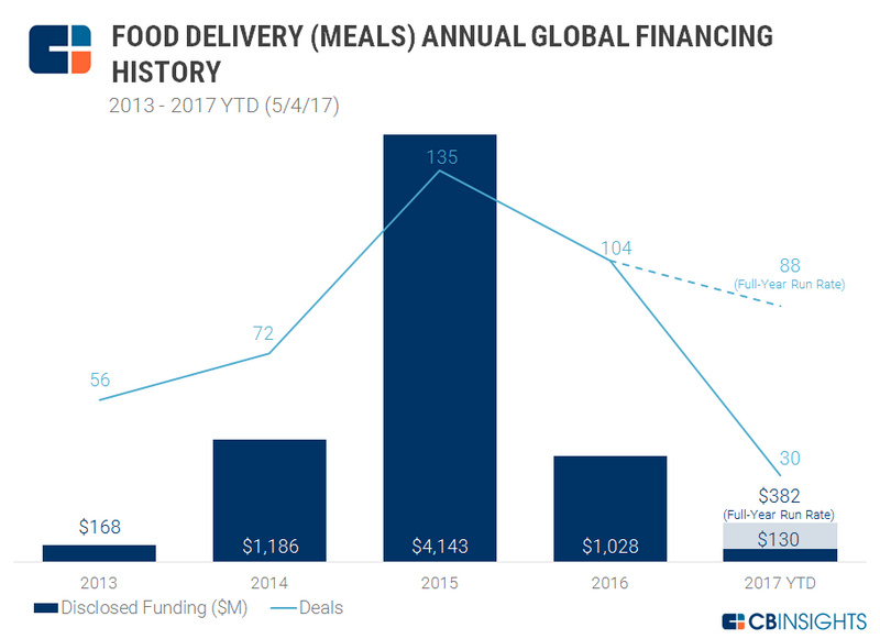 Global food: food and beverage distribution industry weakness, using technology to retain users can