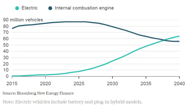 Tesla in accelerating the sale of electric vehicles, but the charging station is not enough, is a big problem
