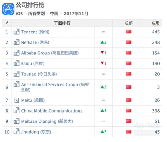 In November China iOS Application List: NetEase